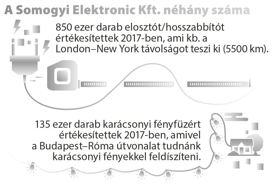 BLACK FRIDAY | Somogyi Elektronic Kft.